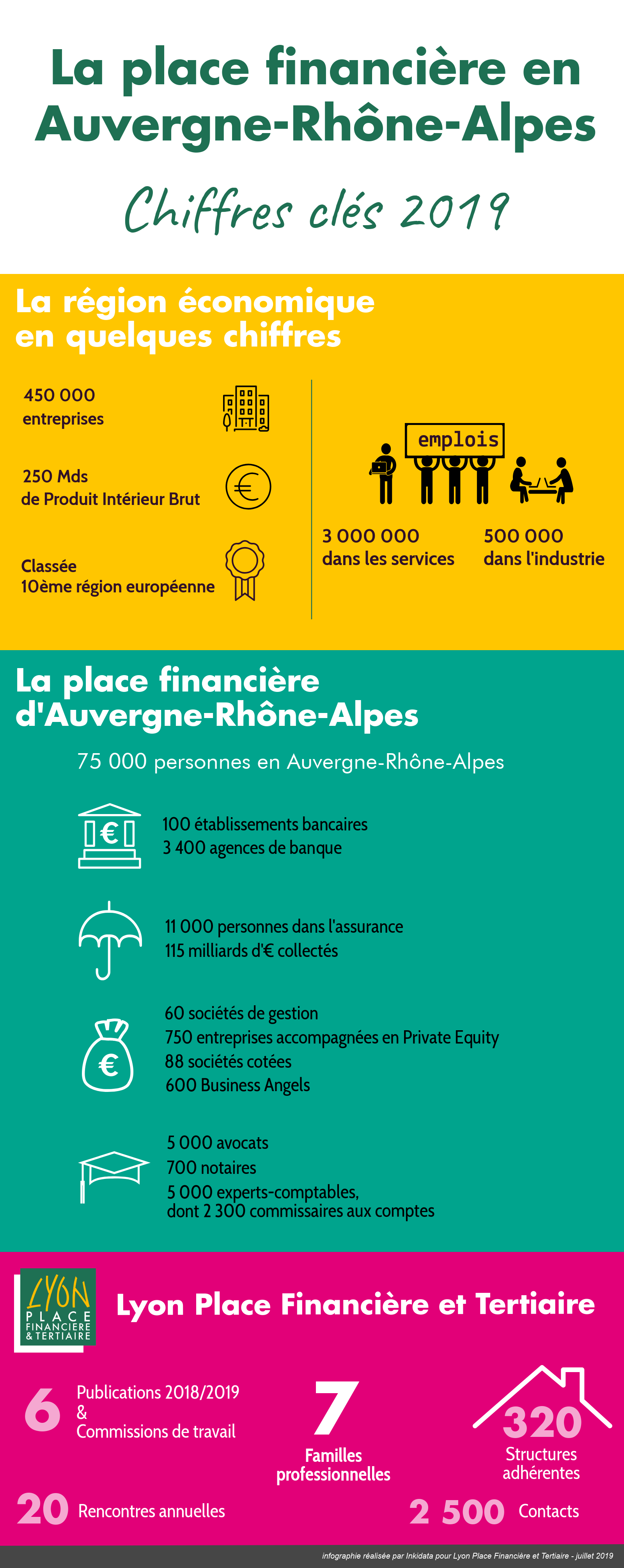 chiffres clés 2019 de la place financière en Auvergne-Rhone-Alpes
